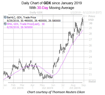 Daily GDX with 30MA