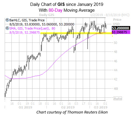 Daily GIS with 80MA and Highlight