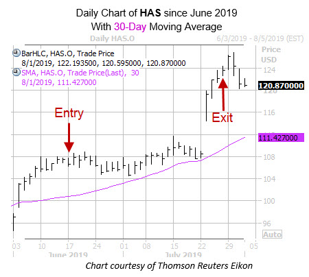 Daily HAS with 30MA and Entry Exit Dates