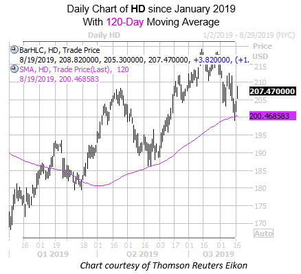 Daily HD with 120MA