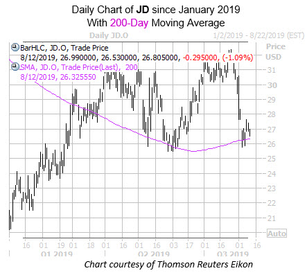 Daily JD with 200MA