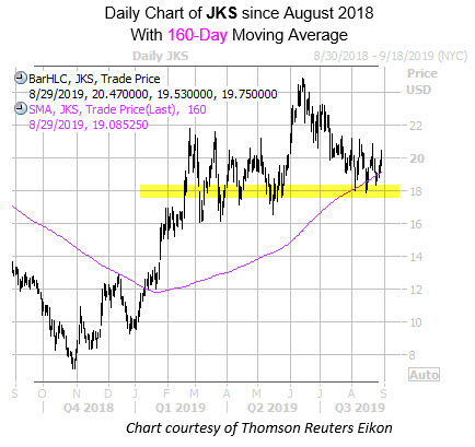 Daily JKS with 160MA and Highlight