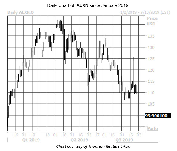 Daily Stock Chart ALXN