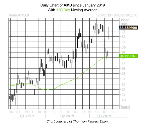 Daily Stock Chart AMD