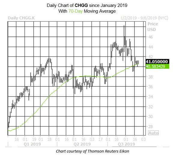 Daily Stock Chart CHGG