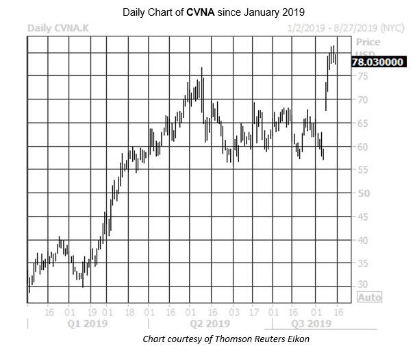 Daily Stock Chart CVNA