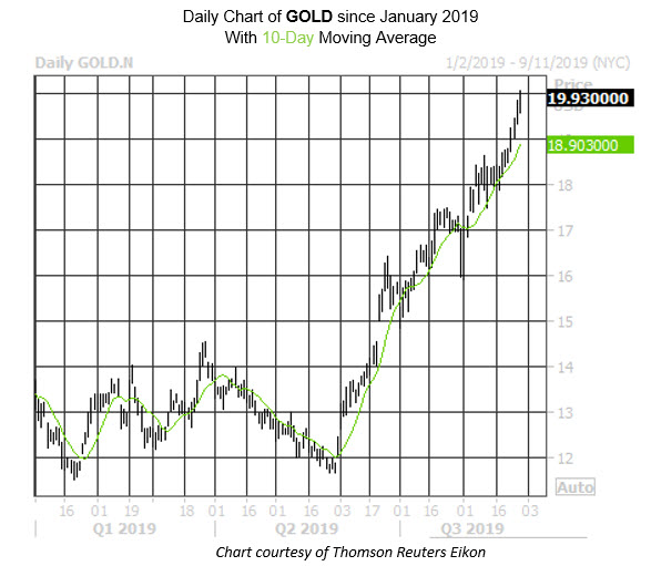 Daily Stock Chart GOLD