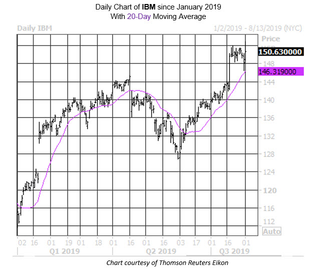 Daily Stock Chart IBM
