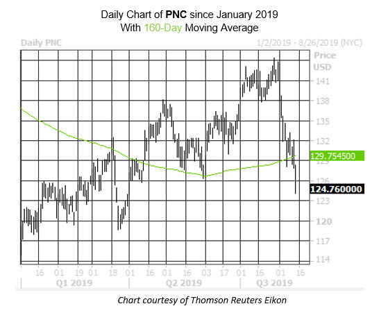 Daily Stock Chart PNC