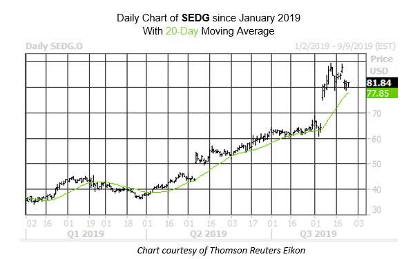 Daily Stock Chart SEDG