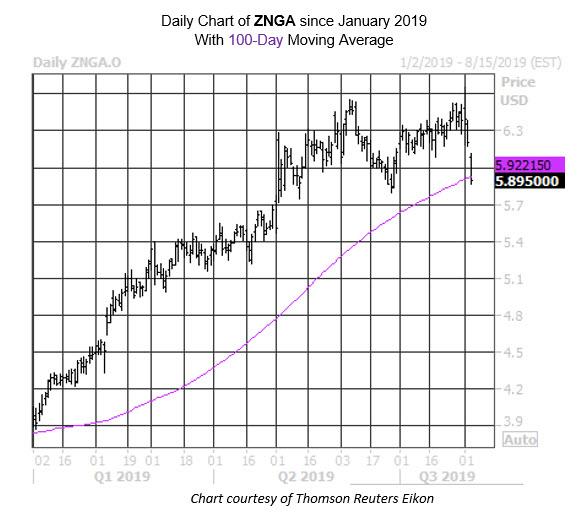 Daily Stock Chart ZNGA