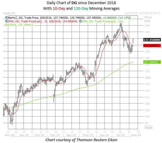 DG stock chart aug 8