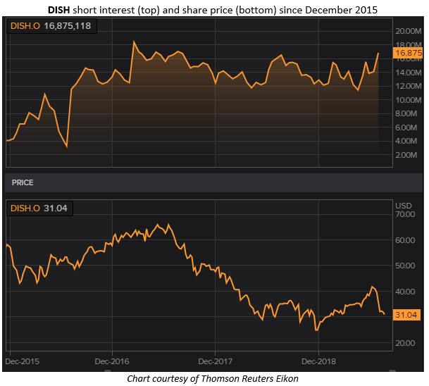 dish stock chart aug 26