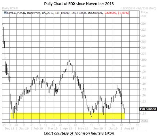 FDX stock chart aug 7