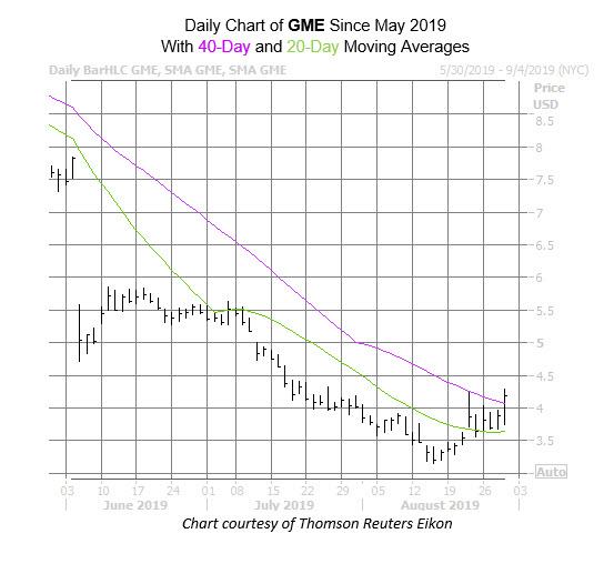 GME Chart Aug 29