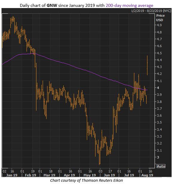 gnw stock chart aug 13