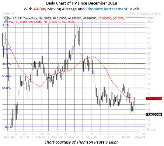 HP stock chart aug 1