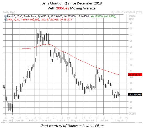 IQ stock chart aug 16