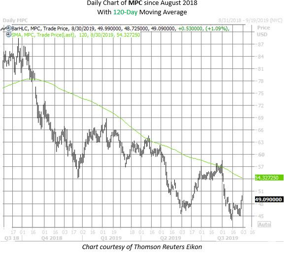MPC stock chart aug 30