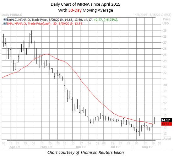 MRNA stock chart aug 20