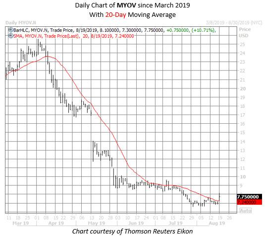 MYOV stock chart aug 19