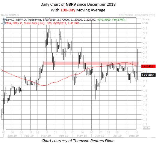 NBRV stock chart aug 20