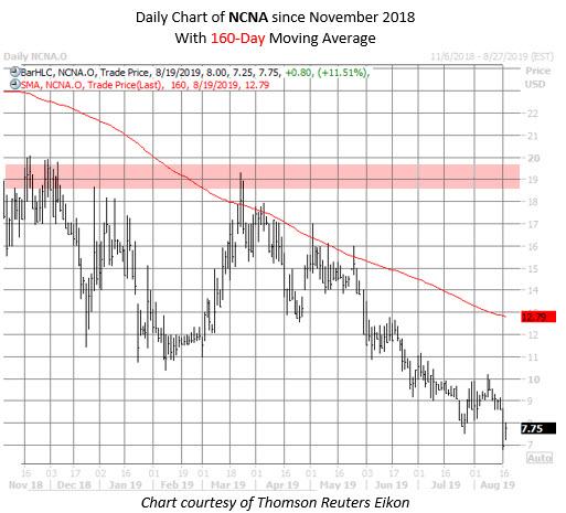 NCNA stock chart aug 19