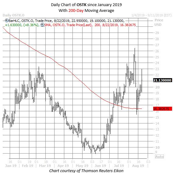 OSTK stock chart aug 22