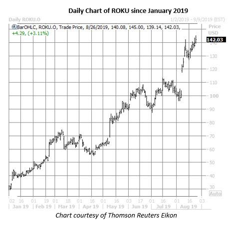 roku stock daily price chart aug 26