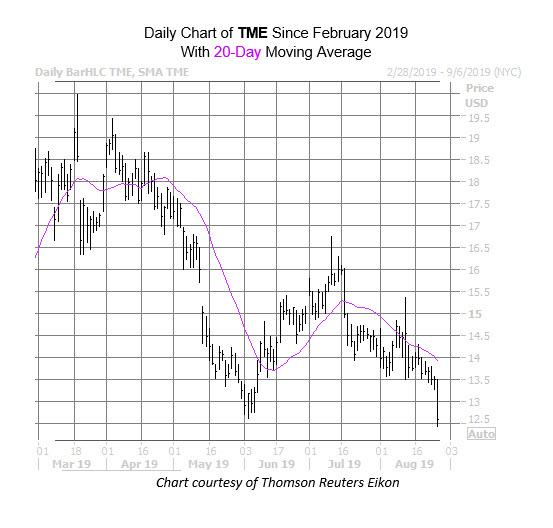TME Chart Aug 27
