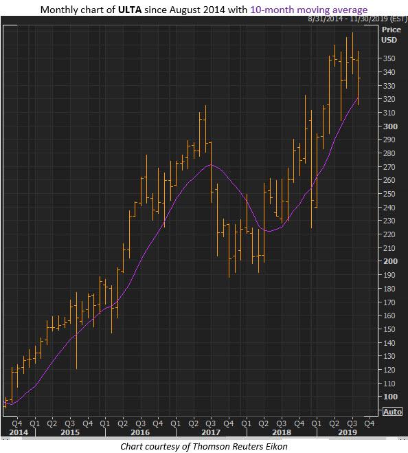 ulta stock price aug 22