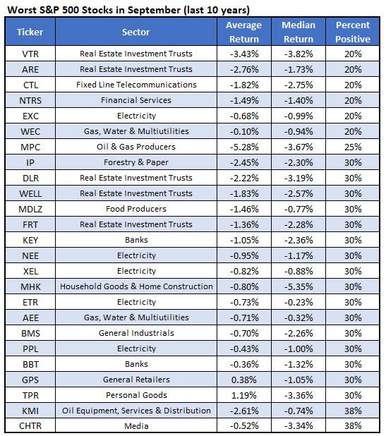 worst stocks september