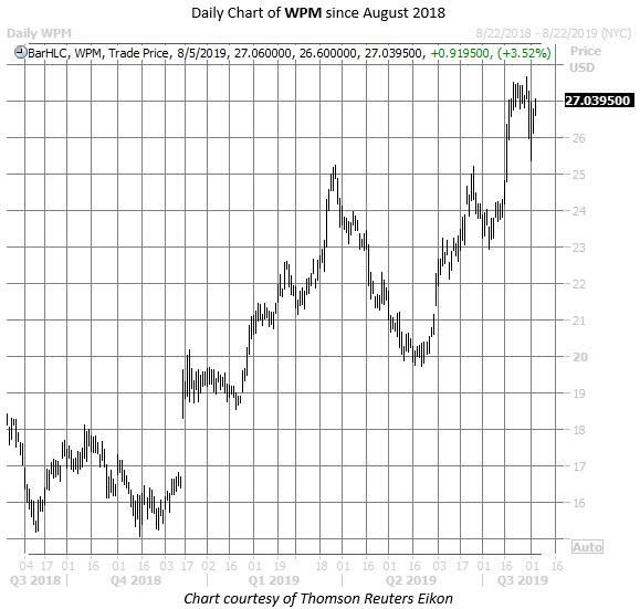 WPM stock chart aug 5
