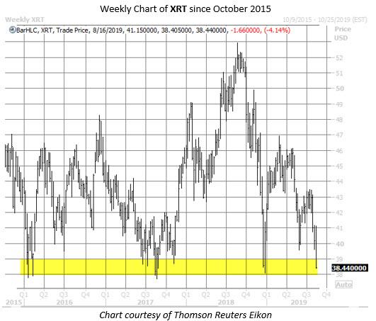 XRT ETF chart aug 14