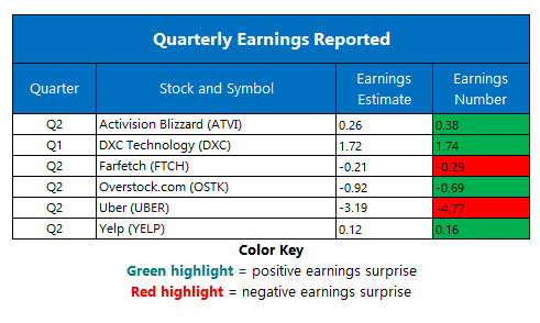 corporate earnings Aug 9
