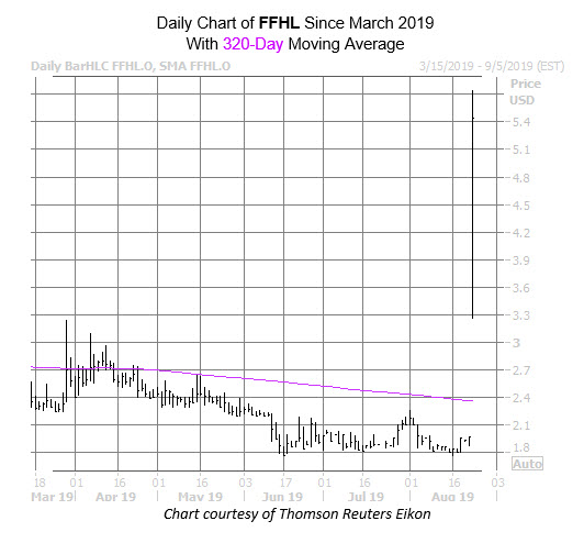 FFHL Chart Aug 23
