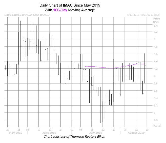 IMAC Chart Aug 16