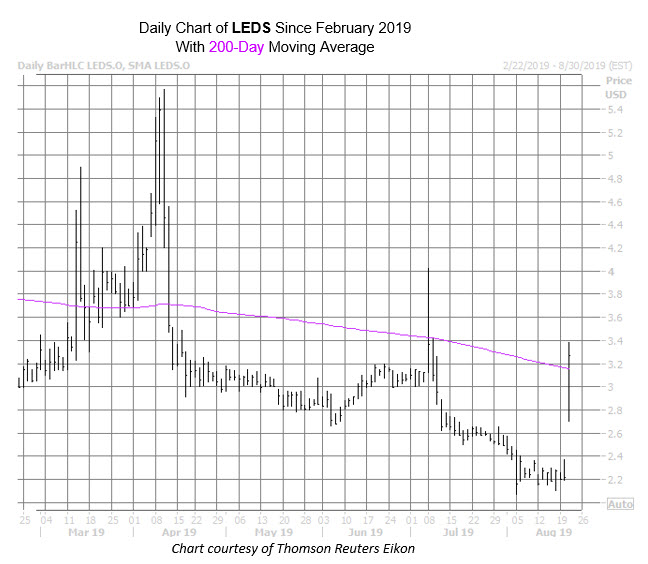 LEDS Chart Aug 21