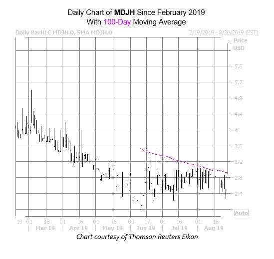 MDJH Chart Aug 28