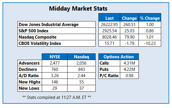 Midday Market Stats Aug 21