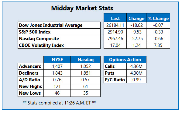Midday Market Stats Aug 22