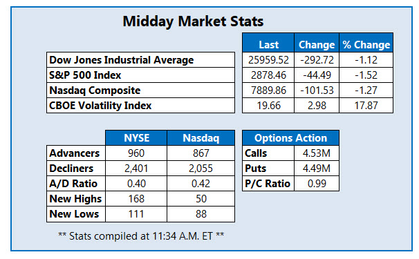 Midday Market Stats Aug 23