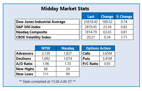 midday market stats aug 26