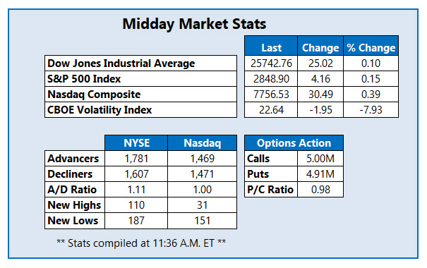 Midday Market Stats August 6
