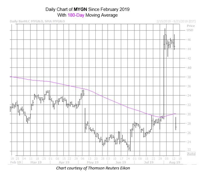 MYGN Chart Aug 14