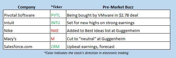 buzz stocks aug 23