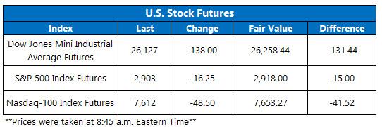 Stock Futures Chart Aug 12