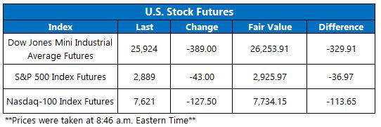 Stock Futures Chart Aug 14