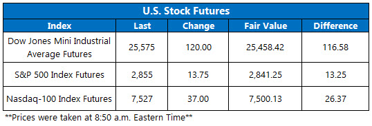 Stock Futures Chart Aug 15