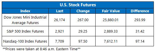 Stock Futures Chart Aug 19